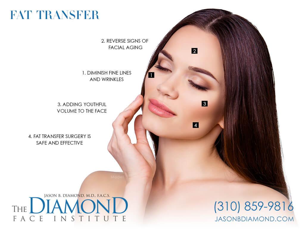 Infographic Fat Transfer   The Diamond Face Institute